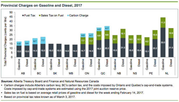 2017 gas and diesel charges.png