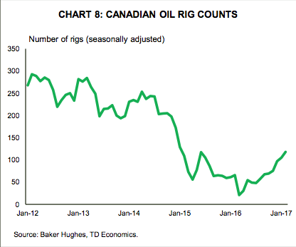 Cdn Oil Rigs Drilling.png