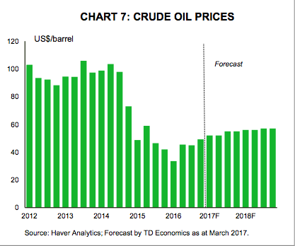 Crude Oil Price.png