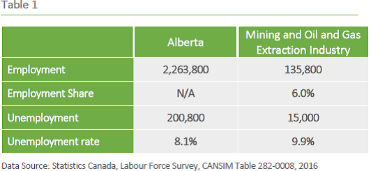 2016 AB oil employment.png